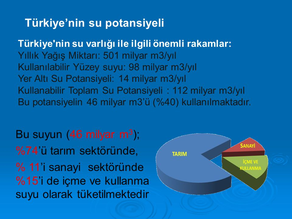 Türkiye'nin su varlığı ile ilgili önemli rakamlar: Yıllık Yağış Miktarı: 501 milyar m3/yıl Kullanılabilir Yüzey suyu: 98 milyar m3/yıl Yer Altı Su Pot