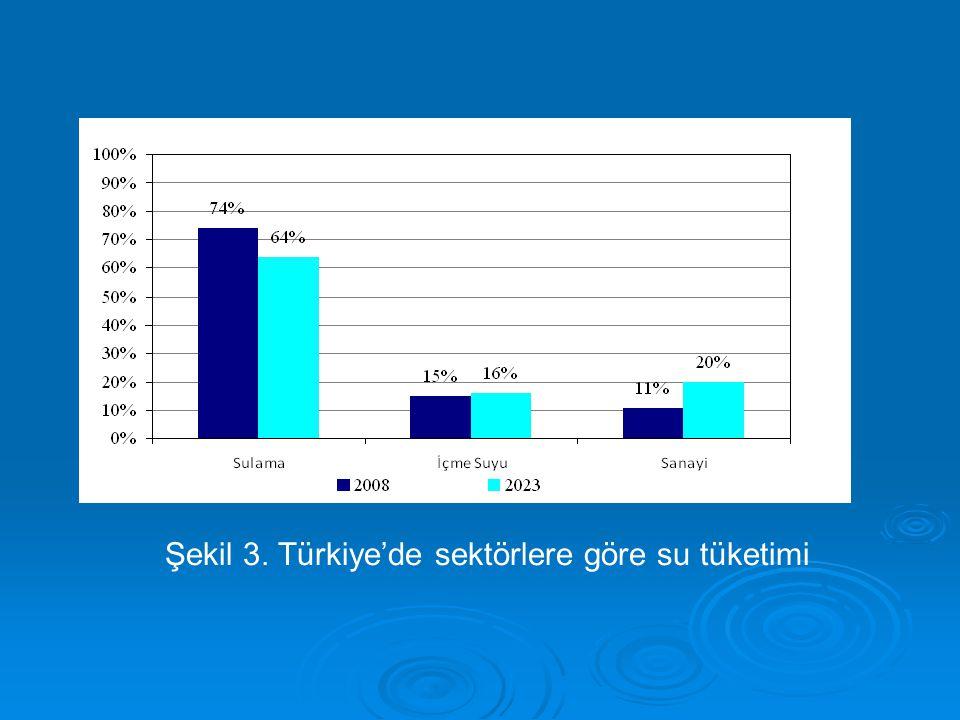 Şekil 3. Türkiye'de sektörlere göre su tüketimi