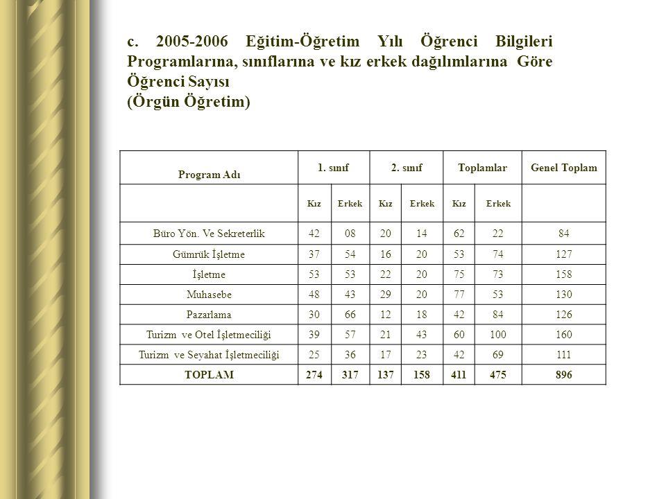 c. 2005-2006 Eğitim-Öğretim Yılı Öğrenci Bilgileri Programlarına, sınıflarına ve kız erkek dağılımlarına Göre Öğrenci Sayısı (Örgün Öğretim) Program A