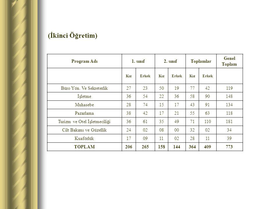(İkinci Öğretim) Program Adı1. sınıf2.