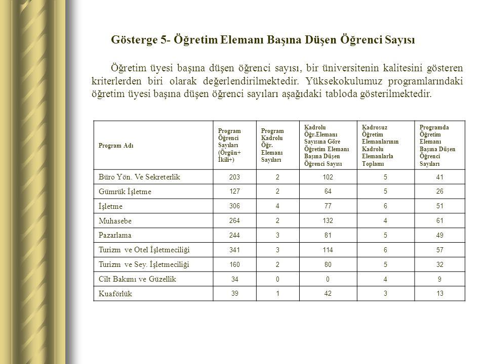 Gösterge 5- Öğretim Elemanı Başına Düşen Öğrenci Sayısı Öğretim üyesi başına düşen öğrenci sayısı, bir üniversitenin kalitesini gösteren kriterlerden