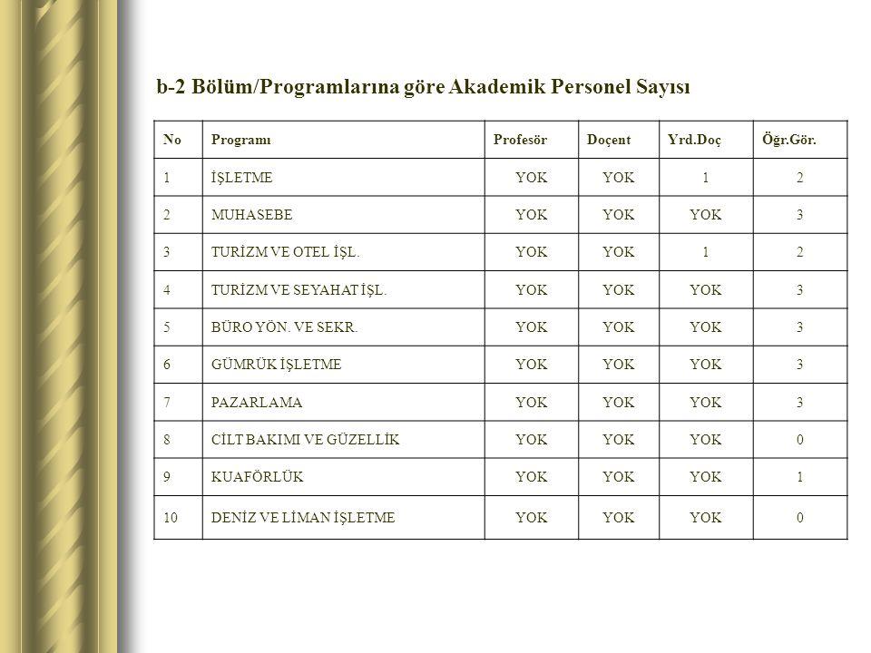 b-2 Bölüm/Programlarına göre Akademik Personel Sayısı NoProgramıProfesörDoçentYrd.DoçÖğr.Gör. 1İŞLETMEYOK 12 2MUHASEBEYOK 3 3TURİZM VE OTEL İŞL.YOK 12