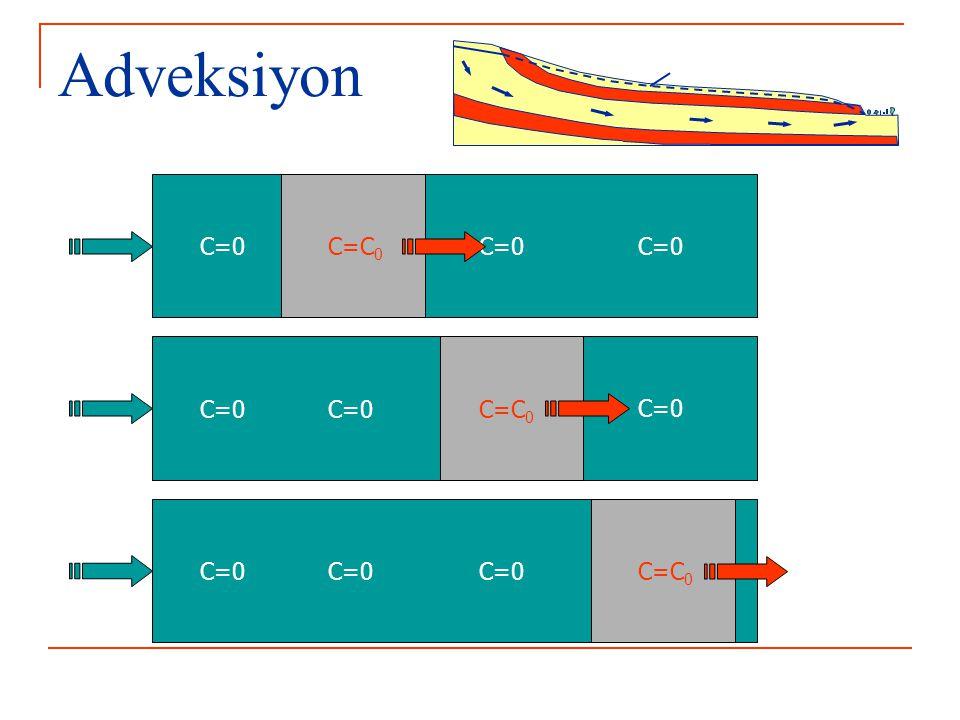 Adveksiyon toto Kütle taşınımı şekil ve konsantrasyon değişikliği olmadan gerçekleşir – seyrelme olmaz t1t1 t2t2 t3t3 t4t4