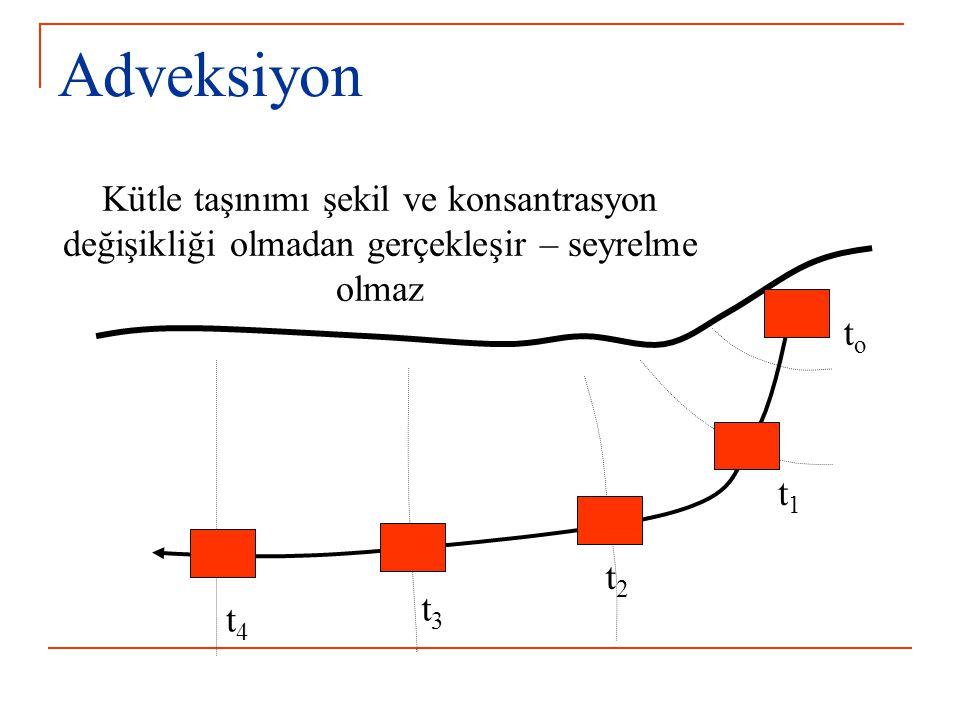 Adveksiyon