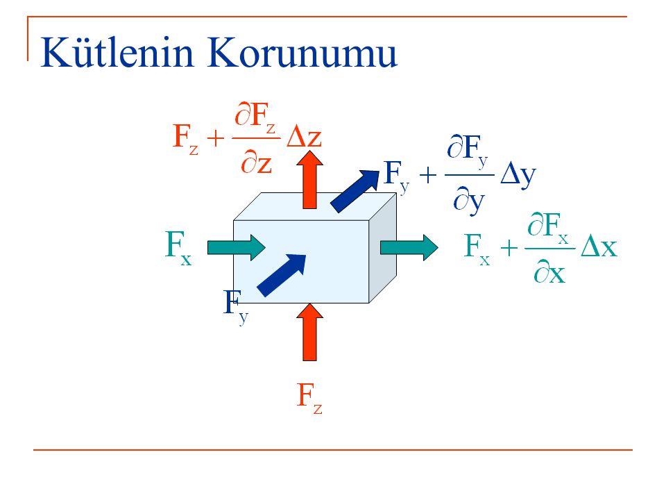 Advektif Kütle Dengesi X yönünde birim zamanda birim alandan giren kütle miktarı: X yönünde birim zamanda birim alandan çıkan kütle miktarı: X yönünde giren ve çıkan kütle akısı farkı = Birikim