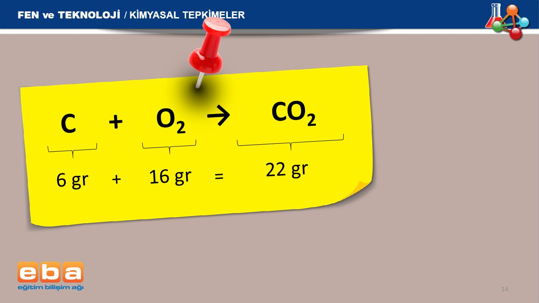 C + O 2 → CO 2 14 6 gr 16 gr + = 22 gr FEN ve TEKNOLOJİ / KİMYASAL TEPKİMELER