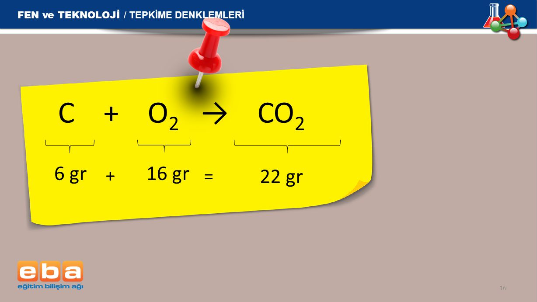 C + O 2 → CO 2 16 6 gr 16 gr + = 22 gr FEN ve TEKNOLOJİ / TEPKİME DENKLEMLERİ