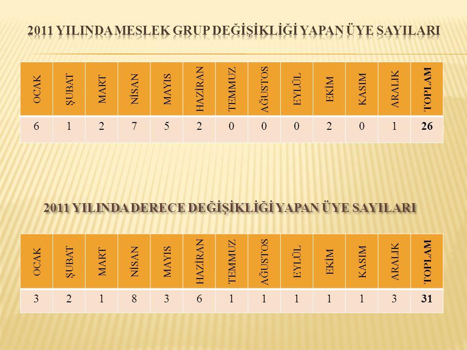 OCAK ŞUBAT MART NİSAN MAYIS HAZİRAN TEMMUZ AĞUSTOS EYLÜL EKİM KASIM ARALIK TOPLAM 61275200020126 2011 YILINDA DERECE DEĞİŞİKLİĞİ YAPAN ÜYE SAYILARI OC