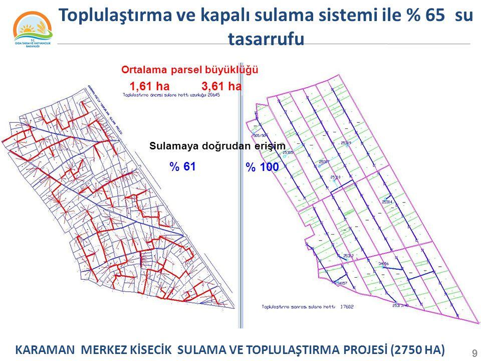 Ortalama parsel büyüklüğü 1,61 ha3,61 ha Sulamaya doğrudan erişim % 61 % 100 Toplulaştırma ve kapalı sulama sistemi ile % 65 su tasarrufu KARAMAN MERKEZ KİSECİK SULAMA VE TOPLULAŞTIRMA PROJESİ (2750 HA) 9