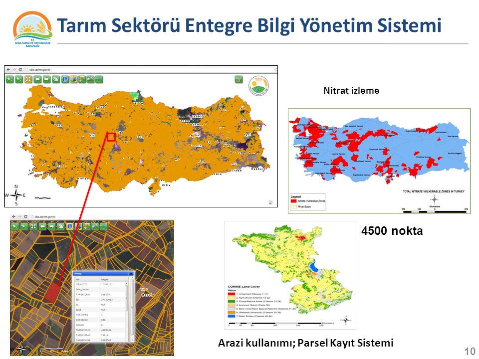 Tarım Sektörü Entegre Bilgi Yönetim Sistemi Nitrat izleme 10 4500 nokta Arazi kullanımı; Parsel Kayıt Sistemi