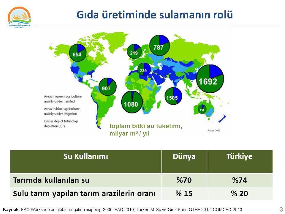 Gıda üretiminde sulamanın rolü Kaynak: FAO Workshop on global irrigation mapping 2006; FAO 2010; Türker, M.