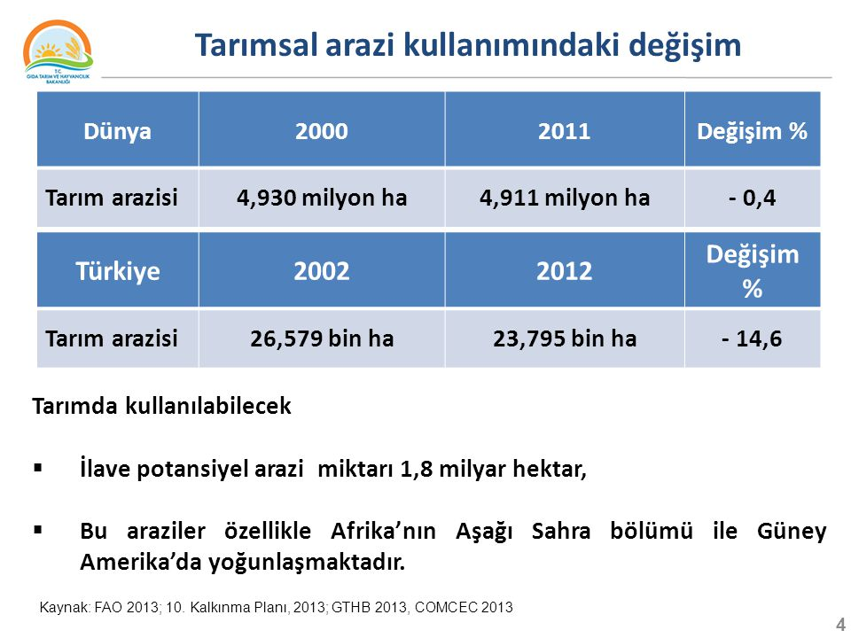 4 Tarımsal arazi kullanımındaki değişim Kaynak: FAO 2013; 10.