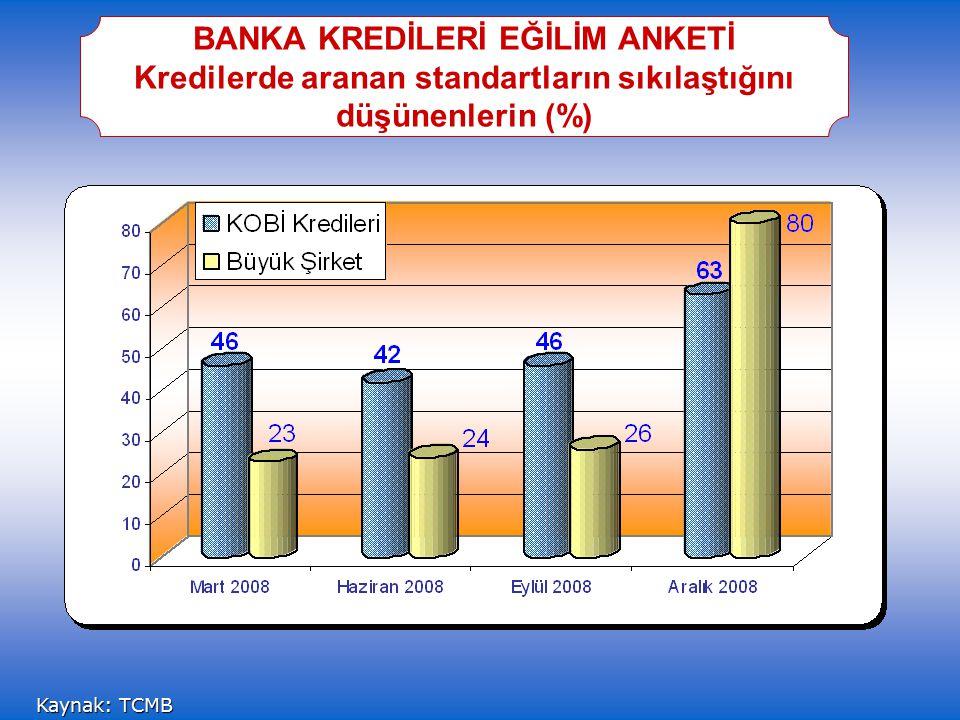 Kaynak: TCMB BANKA KREDİLERİ EĞİLİM ANKETİ Kredilerde aranan standartların sıkılaştığını düşünenlerin (%)