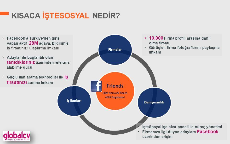 FB KARİYER TAB FİRMA SAYFALARI 1) Firma Görseli 2) Sosyal Paylaşım 3) Alt sayfa yönlendirme (Tab) 4) Firma İlanları 5) Kullanıcı etkileşimli resim paylaşımı 6) Sosyal Medya Linkleri
