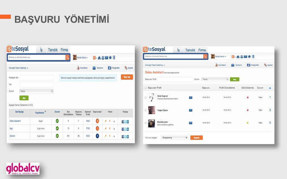 SOSYAL MEDYA YÖNETİMİ Farklı kanallar üzerinden İş İlanları tanıtımı Aktif ve pasif iş arayan aday hedef tanımlaması Email, Facebook bildirimi ve mesajlar kullanımı Aktif kullanıcı ve arkadaşlarına öze kampanya yönetimi 4.053 Ulaşılan İş Arayan 654 Görünüm 107 107 Başvuru 1.Bildirim 2.E-posta