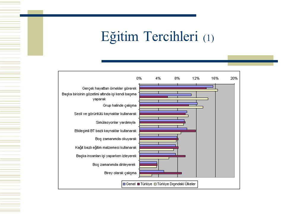Eğitim Tercihleri (1)