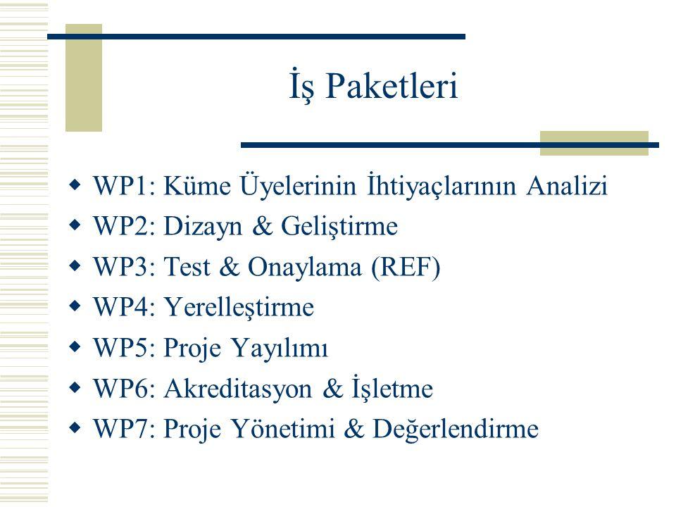 İş Paketleri  WP1: Küme Üyelerinin İhtiyaçlarının Analizi  WP2: Dizayn & Geliştirme  WP3: Test & Onaylama (REF)  WP4: Yerelleştirme  WP5: Proje Yayılımı  WP6: Akreditasyon & İşletme  WP7: Proje Yönetimi & Değerlendirme