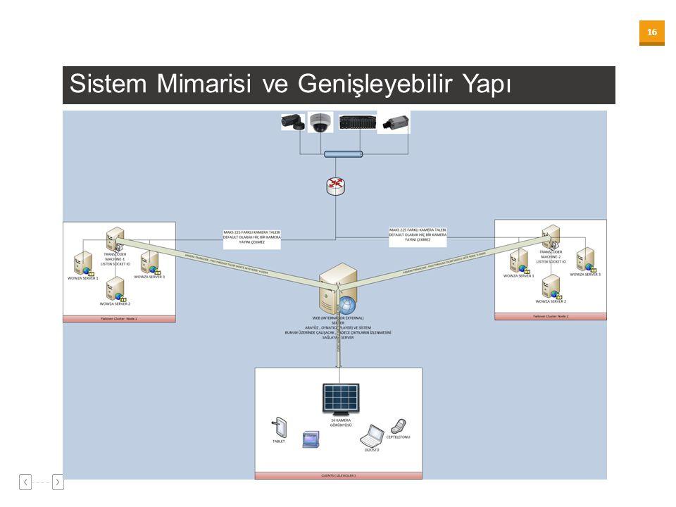 16 Sistem Mimarisi ve Genişleyebilir Yapı