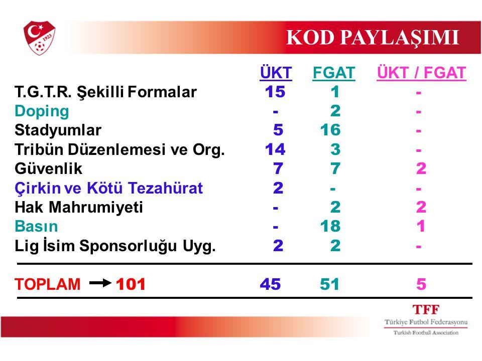 ÜKT FGAT ÜKT / FGAT T.G.T.R. Şekilli Formalar 15 1 - Doping - 2 - Stadyumlar 5 16 - Tribün Düzenlemesi ve Org. 14 3 - Güvenlik 7 7 2 Çirkin ve Kötü Te