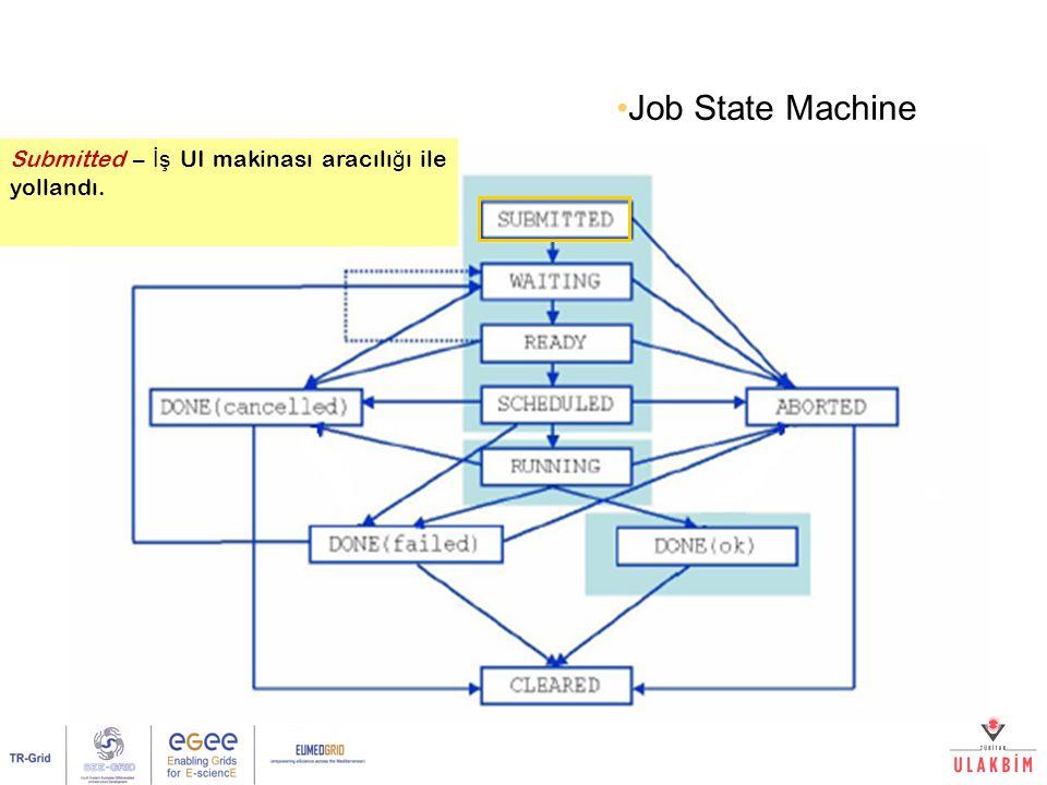 Akademik Bilişim 2007, Dumlupınar Üniversitesi21/32 Submitted – İş UI makinası aracılı ğ ı ile yollandı. Job State Machine