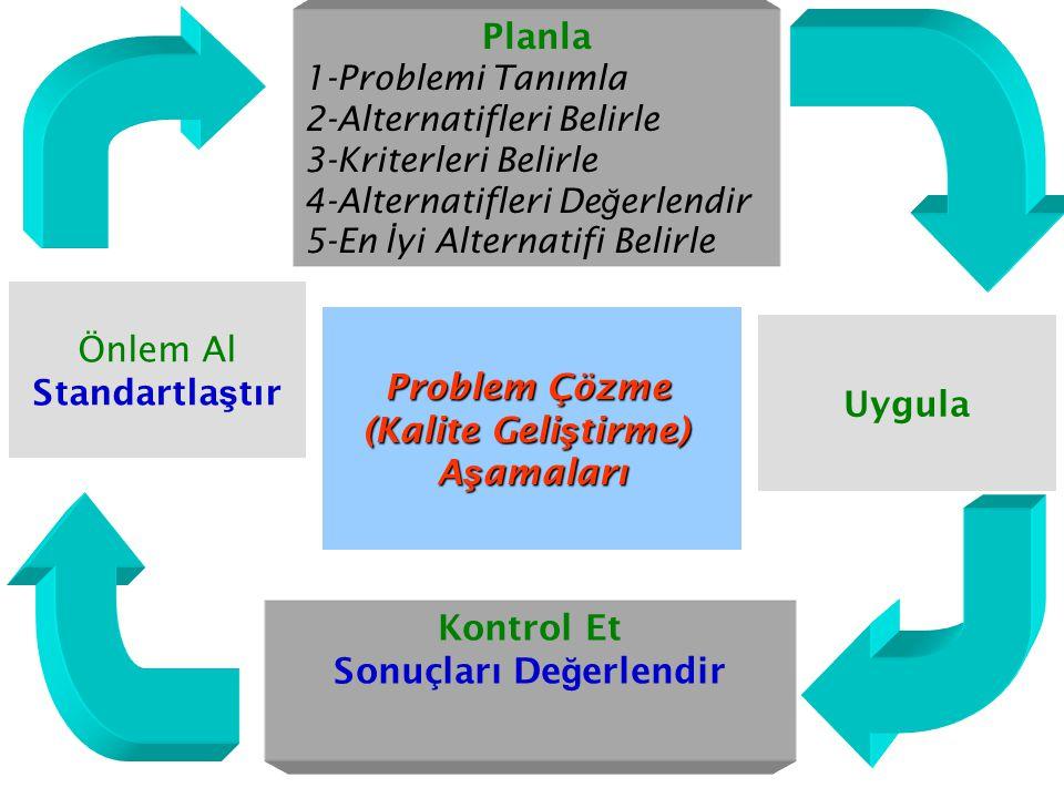 10 PROBLEM ÇÖZME SÜREC İ 1- Problemi Te ş his Etmek ve Problemin Seçimi 2- Problemin Nedenlerini Ara ş tırma 3- Çözümler Arama ve Seçme 4- Çözümün Denenmesi 5- Yönetime Sunma