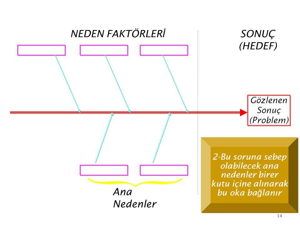 13 SONUÇ (HEDEF) Gözlenen Sonuç (Problem) 1-Ara ş tırılacak sorun kutu içine alınarak okla gösterilir.