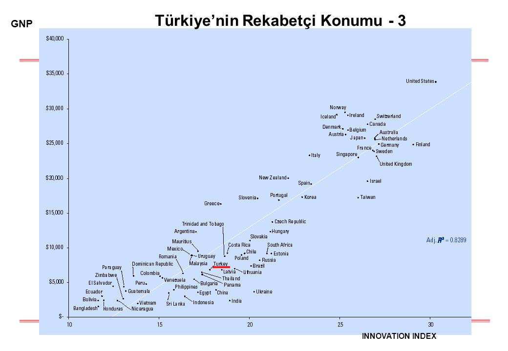 5 Türkiye'nin Rekabetçi Konumu - 3 GNP INNOVATION INDEX