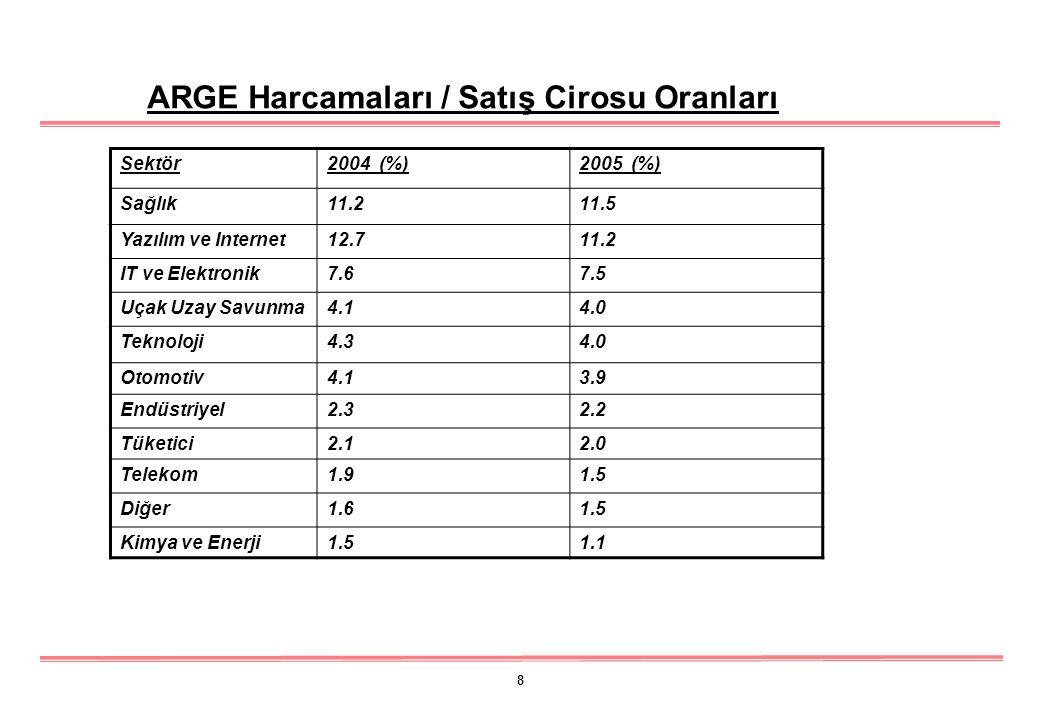 9 Bölge2000-2005 Artış Hızı % Kuzey Amerika5.2 Avrupa2.3 Japonya3.8 Çin ve Hindistan17 Dünyanın Diğer Bölgeleri19.7 Bölgesel ARGE Harcamaları Artış Hızları