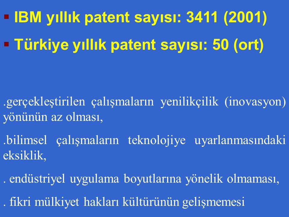  IBM yıllık patent sayısı: 3411 (2001)  Türkiye yıllık patent sayısı: 50 (ort).gerçekleştirilen çalışmaların yenilikçilik (inovasyon) yönünün az olması,.bilimsel çalışmaların teknolojiye uyarlanmasındaki eksiklik,.