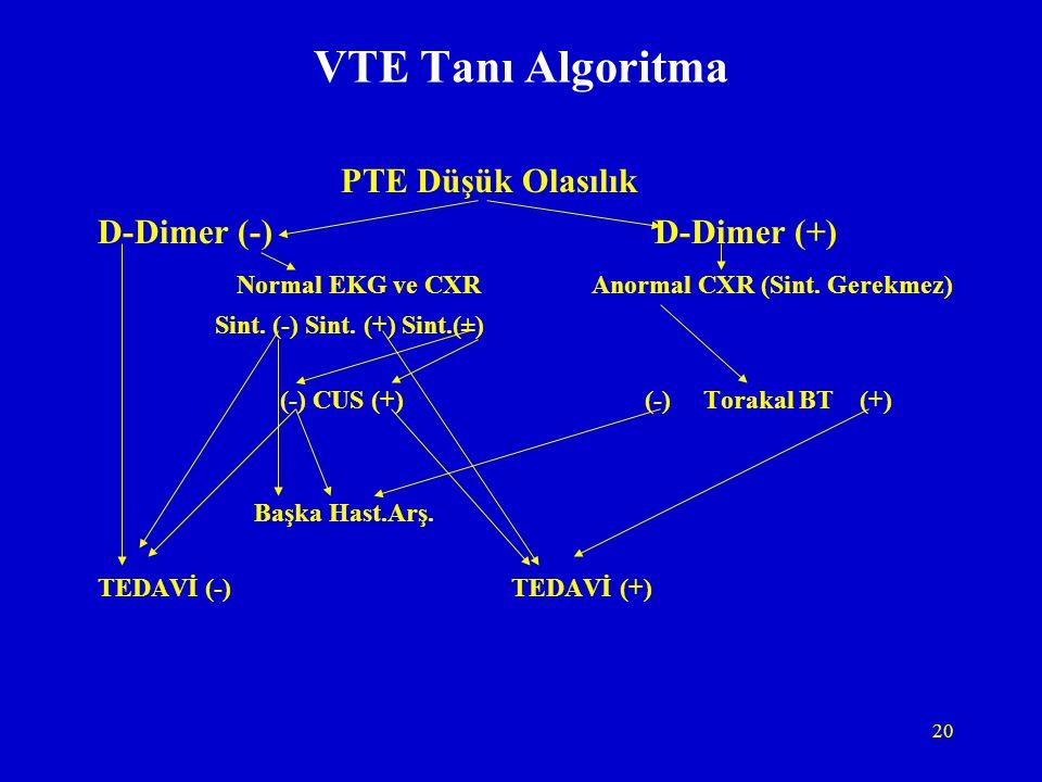 20 VTE Tanı Algoritma PTE Düşük Olasılık D-Dimer (-) D-Dimer (+) Normal EKG ve CXR Anormal CXR (Sint. Gerekmez) Sint. (-) Sint. (+) Sint.(±) (-) CUS (