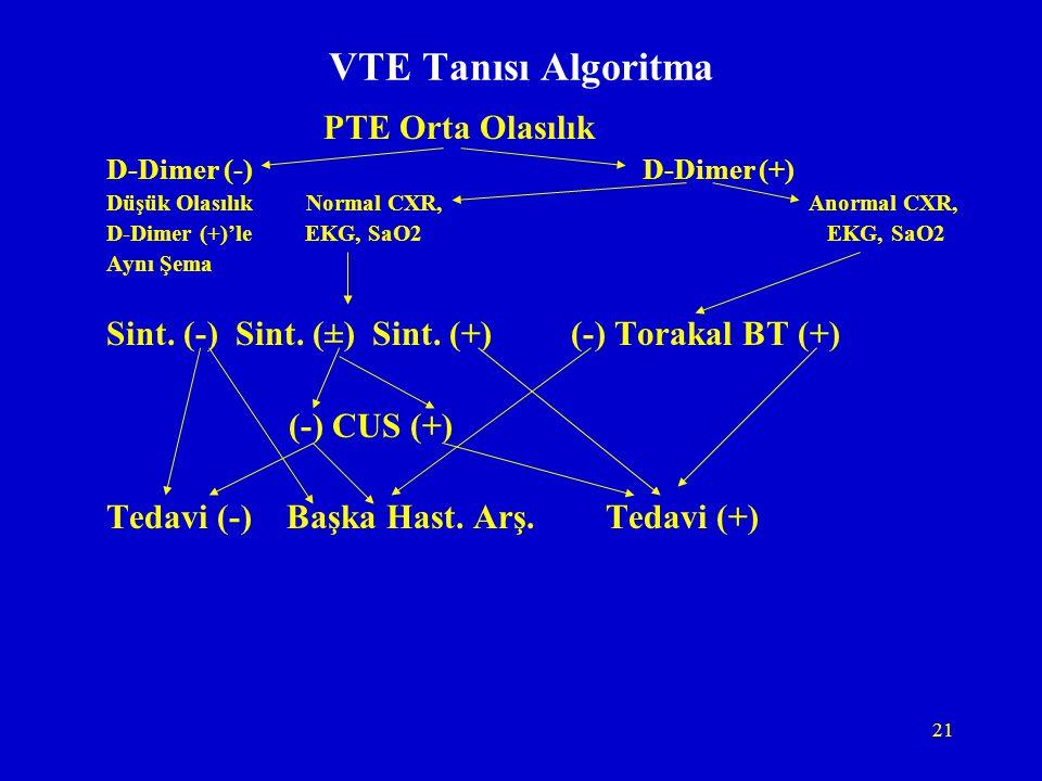 21 VTE Tanısı Algoritma PTE Orta Olasılık D-Dimer (-) D-Dimer (+) Düşük Olasılık Normal CXR, Anormal CXR, D-Dimer (+)'le EKG, SaO2 EKG, SaO2 Aynı Şema