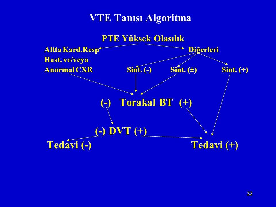 22 VTE Tanısı Algoritma PTE Yüksek Olasılık Altta Kard.Resp Diğerleri Hast. ve/veya Anormal CXR Sint. (-) Sint. (±) Sint. (+) (-) Torakal BT (+) (-) D