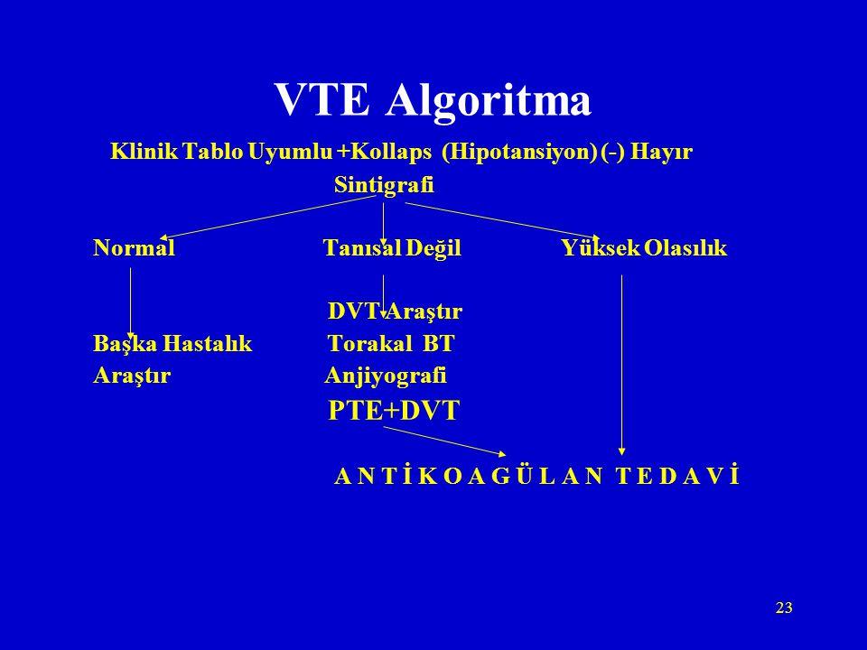 23 VTE Algoritma Klinik Tablo Uyumlu +Kollaps (Hipotansiyon) (-) Hayır Sintigrafi Normal Tanısal Değil Yüksek Olasılık DVT Araştır Başka Hastalık Tora