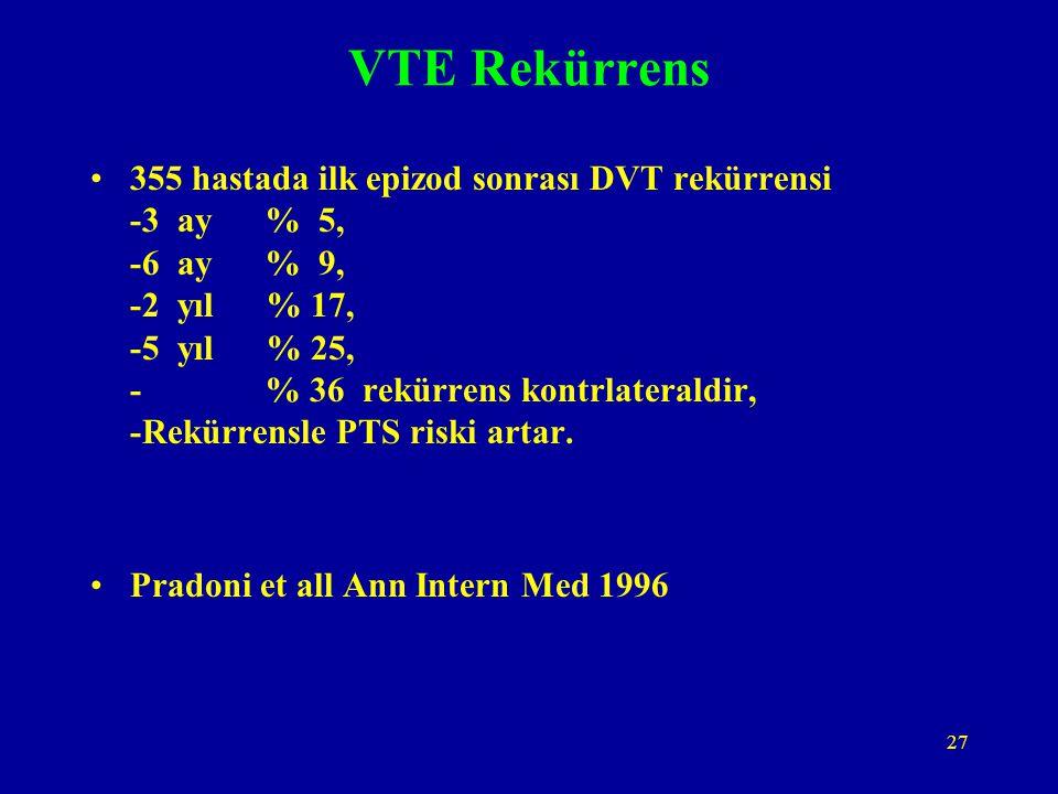 27 VTE Rekürrens 355 hastada ilk epizod sonrası DVT rekürrensi -3 ay % 5, -6 ay % 9, -2 yıl % 17, -5 yıl % 25, - % 36 rekürrens kontrlateraldir, -Rekü