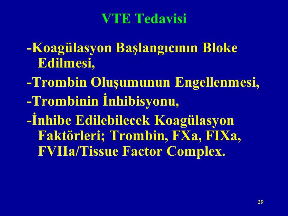 29 VTE Tedavisi -Koagülasyon Başlangıcının Bloke Edilmesi, -Trombin Oluşumunun Engellenmesi, -Trombinin İnhibisyonu, -İnhibe Edilebilecek Koagülasyon