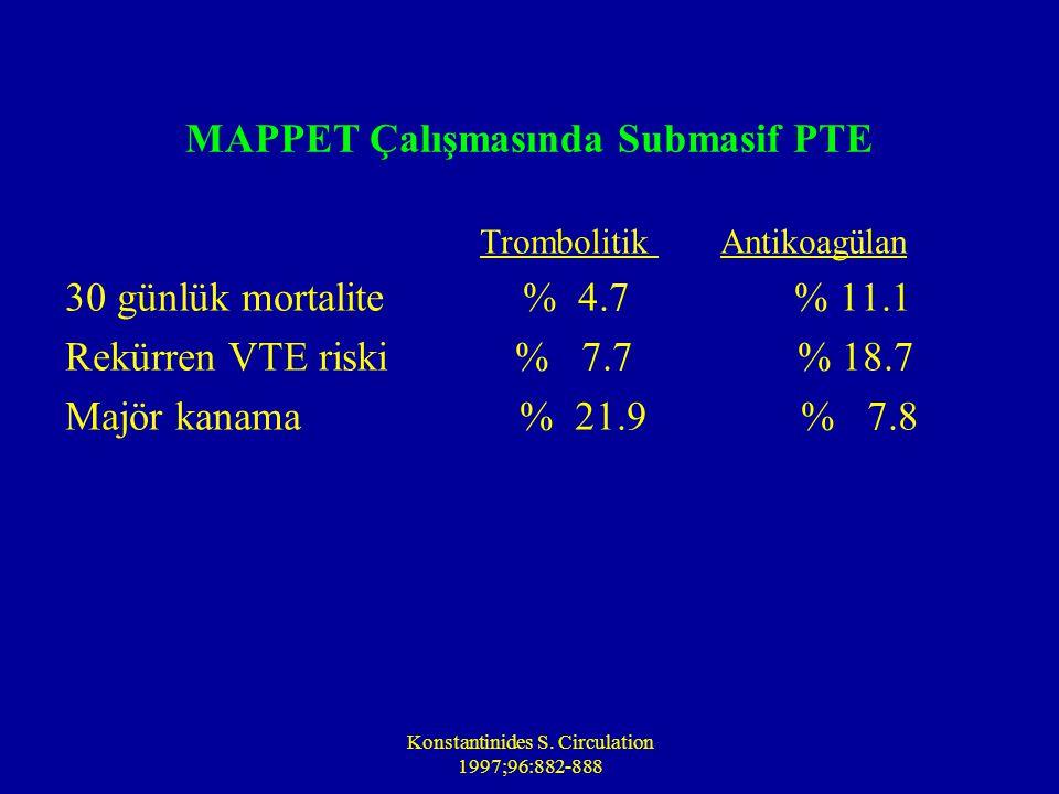 Konstantinides S. Circulation 1997;96:882-888 MAPPET Çalışmasında Submasif PTE Trombolitik Antikoagülan 30 günlük mortalite % 4.7 % 11.1 Rekürren VTE