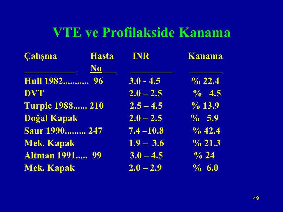 49 VTE ve Profilakside Kanama Çalışma Hasta INR Kanama ___________ No___ _________ _______ Hull 1982........... 96 3.0 - 4.5 % 22.4 DVT 2.0 – 2.5 % 4.
