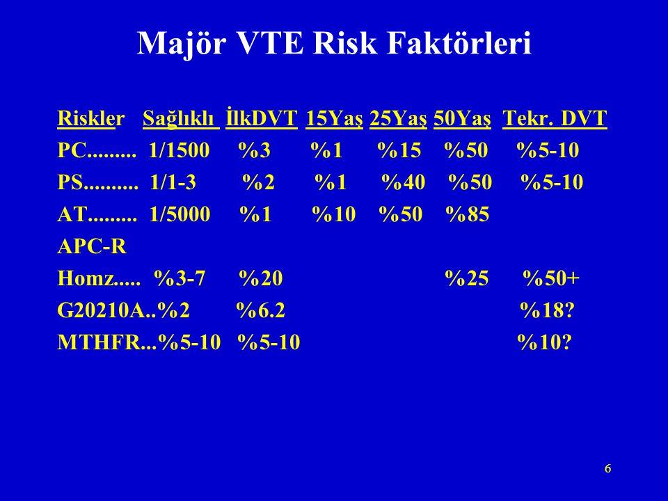 6 Majör VTE Risk Faktörleri Riskler Sağlıklı İlkDVT 15Yaş 25Yaş 50Yaş Tekr. DVT PC......... 1/1500 %3 %1 %15 %50 %5-10 PS.......... 1/1-3 %2 %1 %40 %5