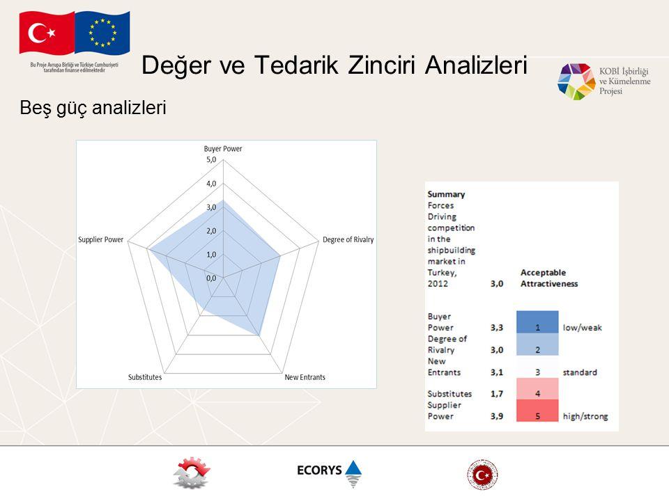 Değer ve Tedarik Zinciri Analizleri Beş güç analizleri