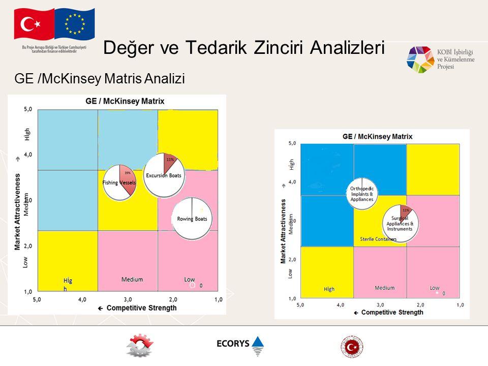 Değer ve Tedarik Zinciri Analizleri GE /McKinsey Matris Analizi