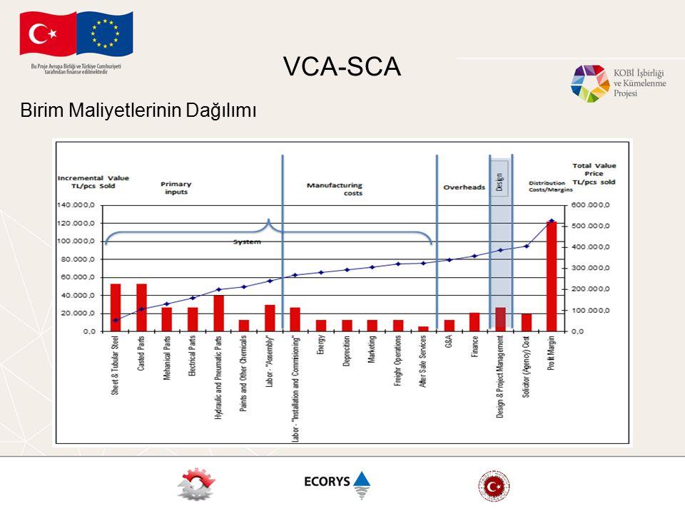 VCA-SCA Birim Maliyetlerinin Dağılımı