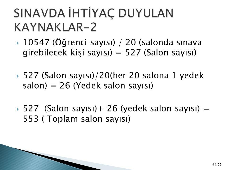 10547 (Öğrenci sayısı) / 20 (salonda sınava girebilecek kişi sayısı) = 527 (Salon sayısı)  527 (Salon sayısı)/20(her 20 salona 1 yedek salon) = 26