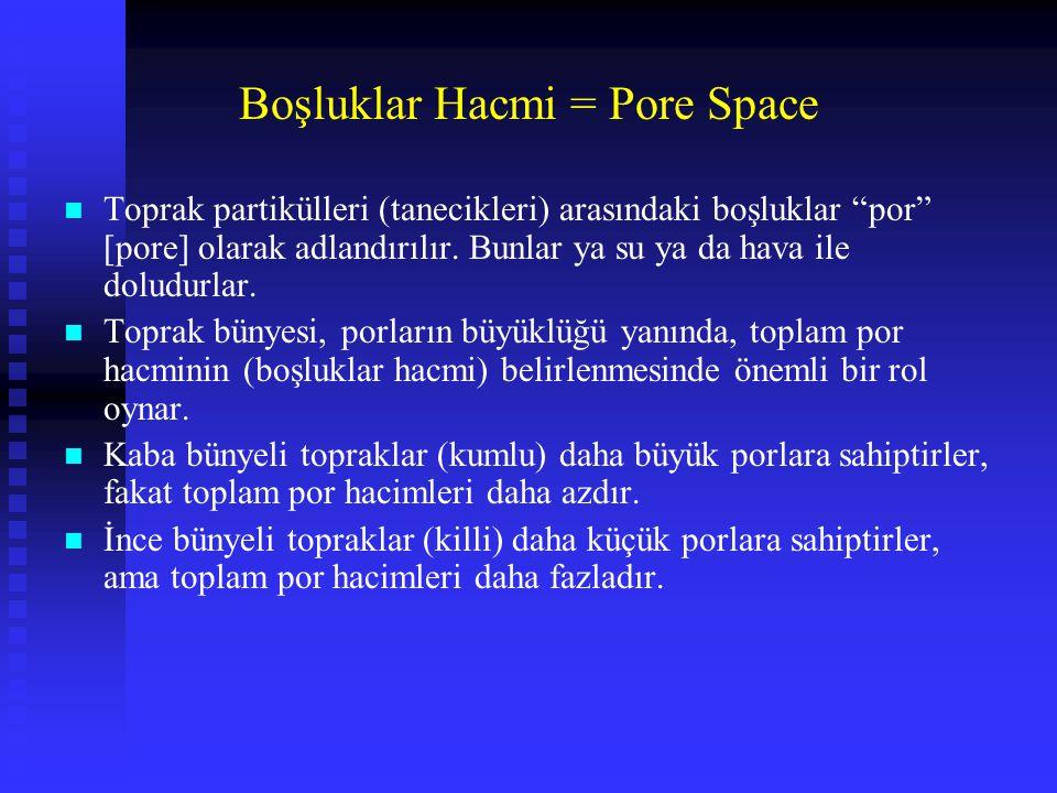 """Boşluklar Hacmi = Pore Space n Toprak partikülleri (tanecikleri) arasındaki boşluklar """"por"""" [pore] olarak adlandırılır. Bunlar ya su ya da hava ile do"""