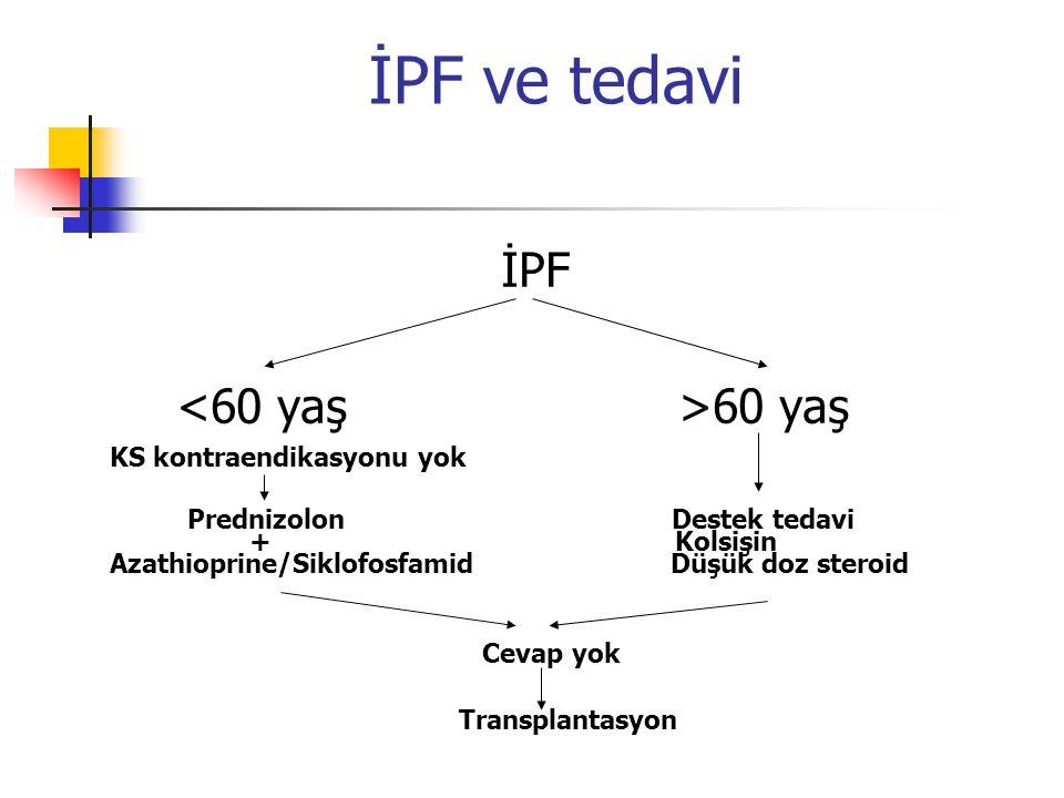 İPF ve tedavi İPF 60 yaş KS kontraendikasyonu yok Prednizolon Destek tedavi + Kolsişin Azathioprine/Siklofosfamid Düşük doz steroid Cevap yok Transpla