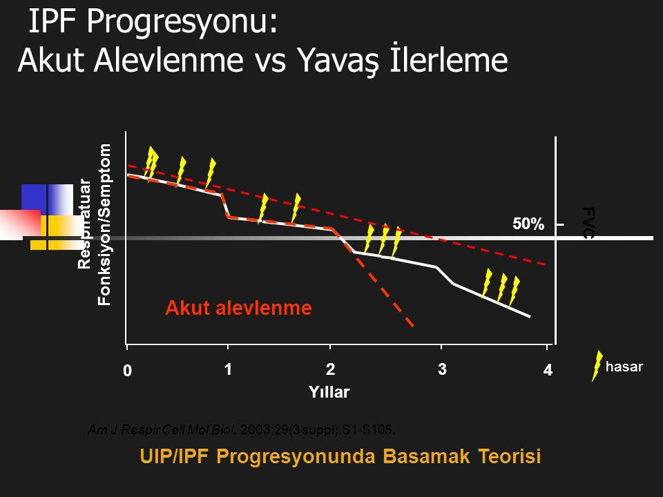50% Yıllar Respiratuar Fonksiyon/Semptom 123 Akut alevlenme UIP/IPF Progresyonunda Basamak Teorisi IPF Progresyonu: Akut Alevlenme vs Yavaş İlerleme F
