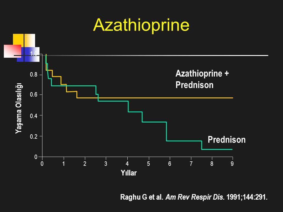Yaşama Olasılığı Yıllar Raghu G et al. Am Rev Respir Dis. 1991;144:291. 1.0 0.8 0.6 0.4 0.2 0 0123456789 Azathioprine + Prednison Prednison Azathiopri