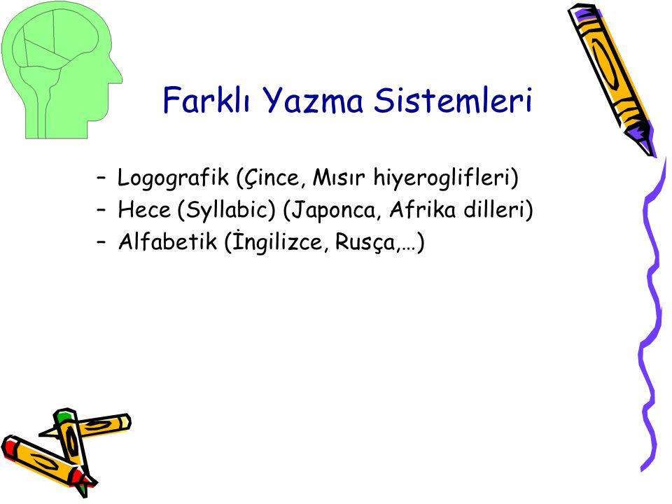 Farklı Yazma Sistemleri –Logografik (Çince, Mısır hiyeroglifleri) –Hece (Syllabic) (Japonca, Afrika dilleri) –Alfabetik (İngilizce, Rusça,…)