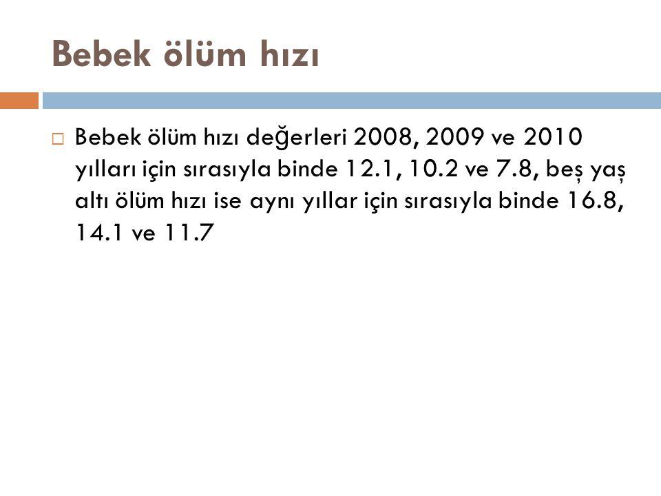 Bebek ölüm hızı  Bebek ölüm hızı de ğ erleri 2008, 2009 ve 2010 yılları için sırasıyla binde 12.1, 10.2 ve 7.8, beş yaş altı ölüm hızı ise aynı yılla