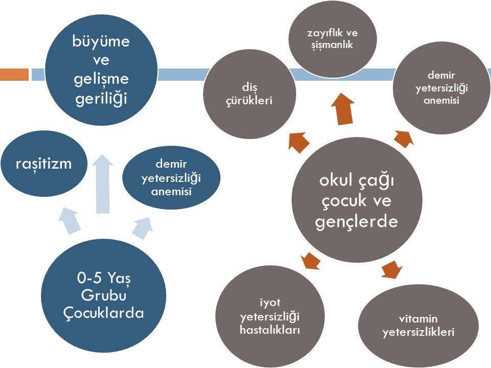 Diyabet  Türkiye Erişkin Kalp Sa ğ lı ğ ı ve Hipertansiyon Araştırması ve Risk Faktörleri (TEKHARF) çalışmasında ise prevelans %8.4 (E: %8.1; K:%8.9) bulunmuştur (Yumuk et al, 2005).