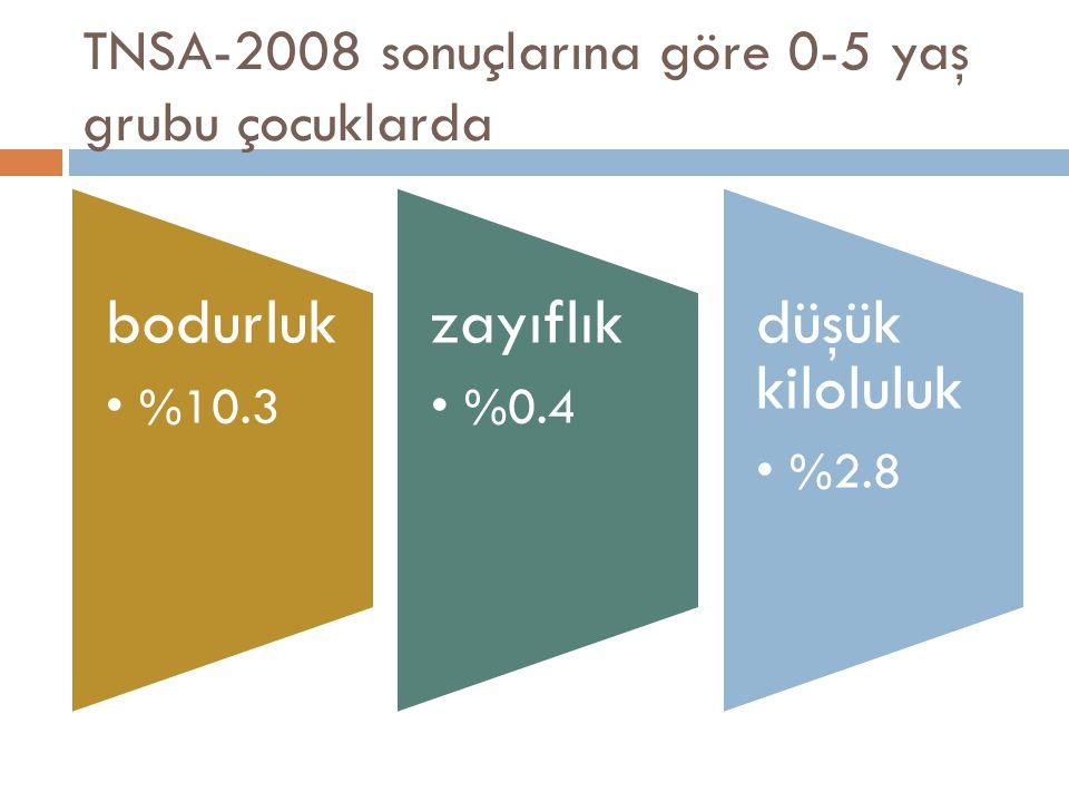 TNSA-2008 sonuçlarına göre 0-5 yaş grubu çocuklarda bodurluk %10.3 zayıflık %0.4 düşük kiloluluk %2.8
